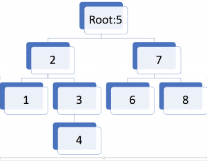 Serialize and Deserialize a Binary Search Tree (BST) in Java